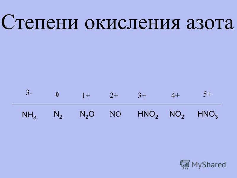 Степени окисления азота 0 N2N2 1+ N2ON2O 3+ NO 2+ HNO 3 4+ 5+ HNO 2 NO 2 3- NH 3