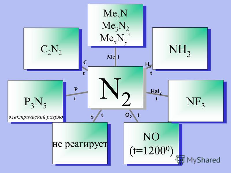 N2 Me3N Ме 3 N 2 Ме x N у * NH3NF3 NO (t=1200 0 ) не реагирует P3N5C2N2 Ме Н2Н2 Hal 2 O2O2 S P C t t t t t t t электрический разряд