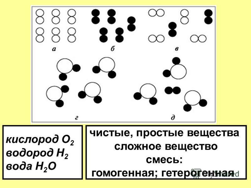кислород О 2 водород Н 2 вода H 2 O чистые, простые вещества сложное вещество смесь: гомогенная; гетерогенная
