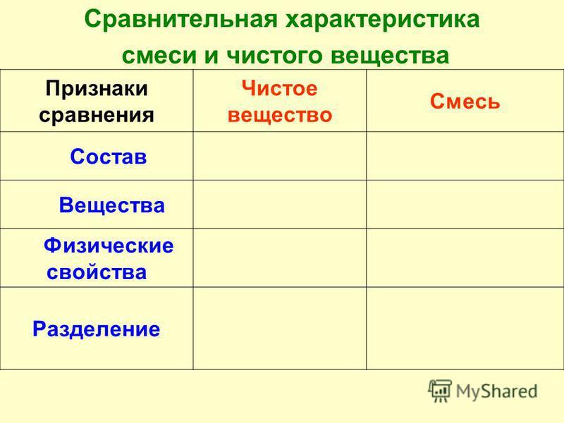 Сравнительная характеристика смеси и чистого вещества Признаки сравнения Чистое вещество Смесь Состав Вещества Физические свойства Разделение