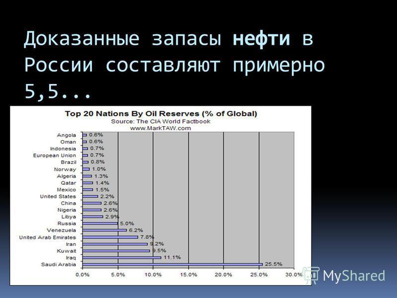 Доказанные запасы нефти в России составляют примерно 5,5...