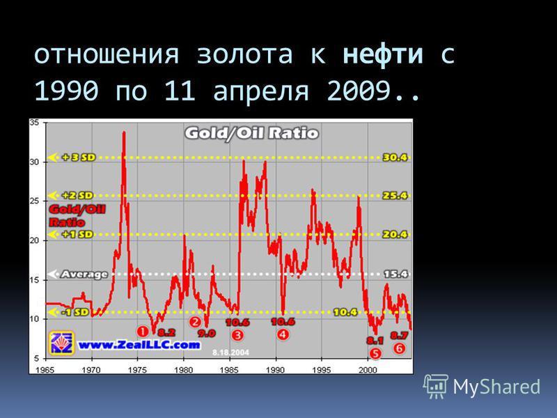 отношения золота к нефти с 1990 по 11 апреля 2009..
