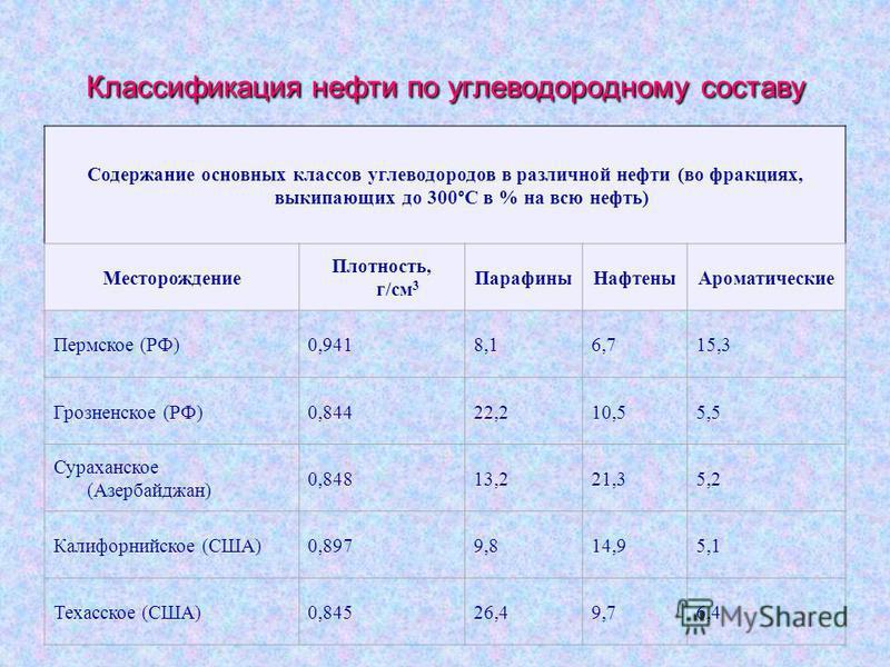 Классификация нефти по углеводородному составу Содержание основных классов углеводородов в различной нефти (во фракциях, выкипающих до 300°С в % на всю нефть) Месторождение Плотность, г/см 3 Парафины НафтеныАроматические Пермское (РФ)0,9418,16,715,3