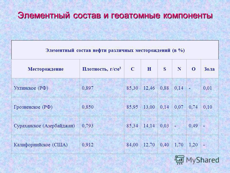 Элементный состав и геоатомные компоненты Элементный состав нефти различных месторождений (в %) Месторождение Плотность, г/см 3 СНSNOЗола Ухтинское (РФ)0,89785,3012,460,880,14-0,01 Грозненское (РФ)0,85085,9513,000,140,070,740,10 Сураханское (Азербайд