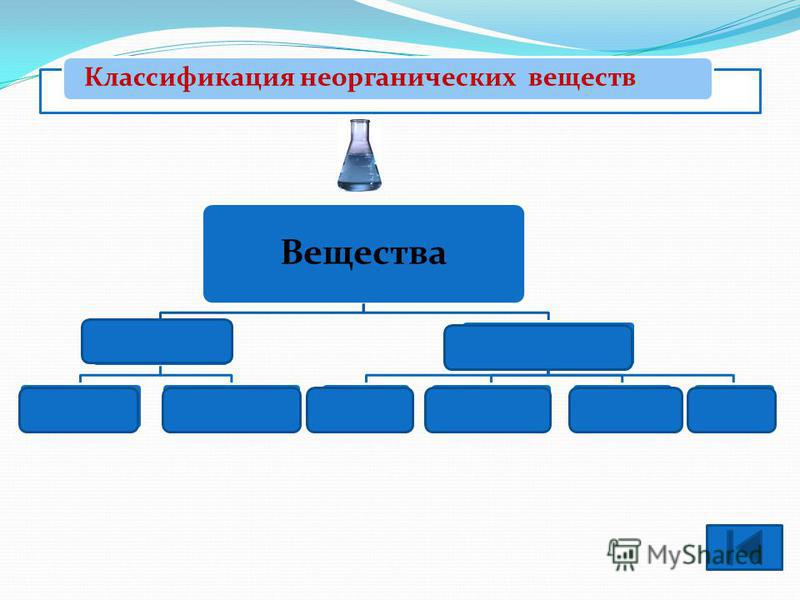 Классификация неорганических веществ ОпределенияКлассификация оксидов Классификация оснований Классификация кислот Классификация солей Проверка знаний