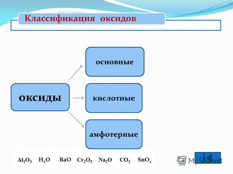 Оксиды – это сложные вещества, состоящие из двух элементов, один из которых кислород, стоящий на втором месте. Основания – это сложные вещества, состоящие из атомов металла и одной или нескольких гидроксогрупп. Кислоты – это сложные вещества, состоящ