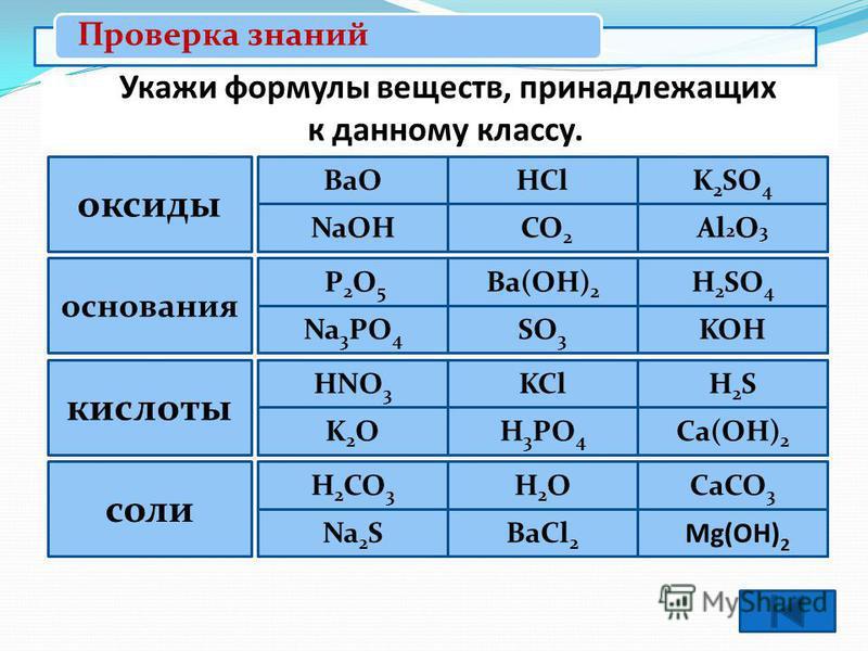 Met + кислотный остаток средние кислые соли двойные основные Mg(OH)Cl Na 2 SO 4 NaKSO 4 NaHSO 4 Классификация солей