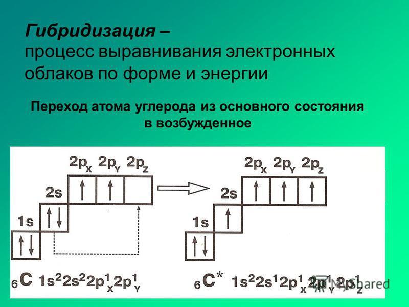 Гибридизация – Переход атома углерода из основного состояния в возбужденное процесс выравнивания электронных облаков по форме и энергии