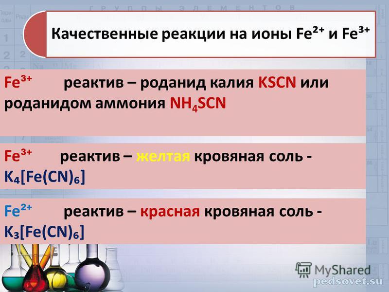 Качественные реакции на ионы Fe² и Fe³ Fe ³ реактив – роданид калия KSCN или роданидом аммония NH 4 SCN Fe ³ реактив – желтая кровяная соль - K[Fe(CN)] Fe ² реактив – красная кровяная соль - K[Fe(CN)]