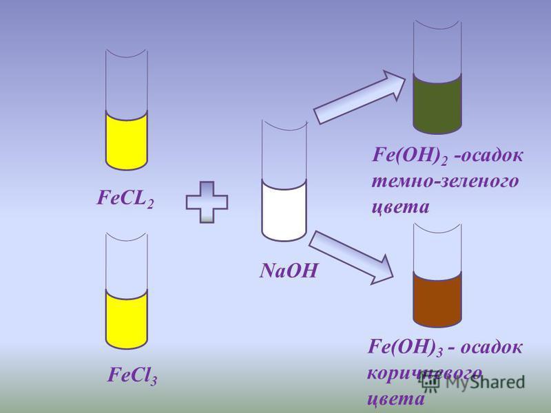 FeCL 2 FeCl 3 NaOH Fe(OH) 2 -осадок темно-зеленого цвета Fe(OH) 3 - осадок коричневого цвета