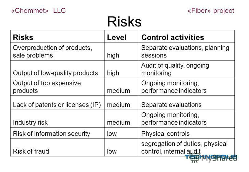 Risks LevelControl activities Overproduction of products, sale problemshigh Separate evaluations, planning sessions Output of low-quality productshigh Audit of quality, ongoing monitoring Output of too expensive productsmedium Ongoing monitoring, per