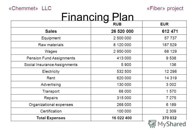 Financing Plan RUBEUR Sales 26 520 000 612 471 Equipment 2 500 000 57 737 Raw materials 8 120 000 187 529 Wages 2 950 000 68 129 Pension Fund Assignments 413 000 9 538 Social Insurance Assignments 5 900 136 Electricity 532 500 12 298 Rent 620 000 14
