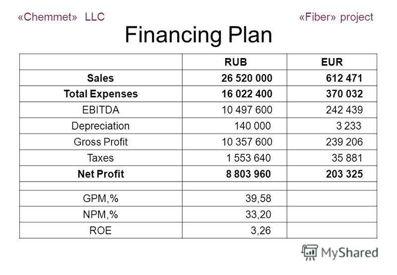 Financing Plan RUBEUR Sales 26 520 000 612 471 Total Expenses 16 022 400 370 032 EBITDA 10 497 600 242 439 Depreciation 140 000 3 233 Gross Profit 10 357 600 239 206 Taxes 1 553 640 35 881 Net Profit 8 803 960 203 325 GPM,% 39,58 NPM,% 33,20 ROE 3,26