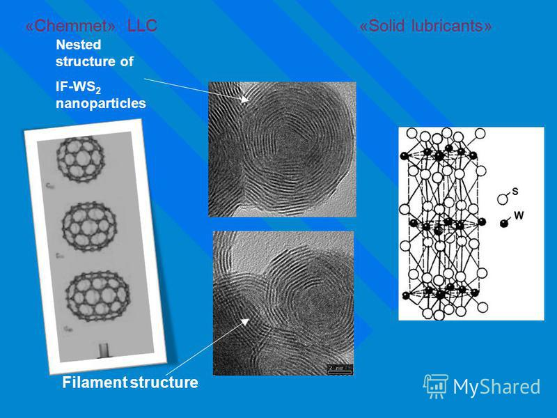 Filament structure Nested structure of IF-WS 2 nanoparticles «Chemmet» LLC «Solid lubricants»