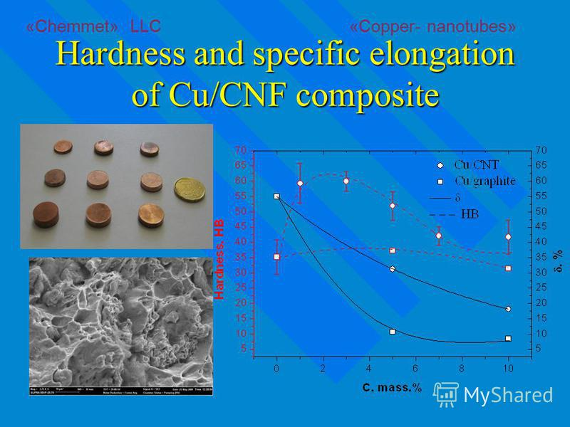 Hardness and specific elongation of Cu/CNF composite «Chemmet» LLC «Copper- nanotubes»
