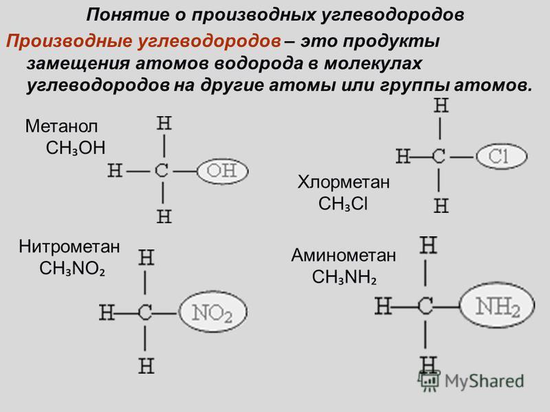 Понятие о производных углеводородов Производные углеводородов – это продукты замещения атомов водорода в молекулах углеводородов на другие атомы или группы атомов. Метанол СН ОН Хлорметан СН Cl Нитрометан CH NO Аминометан СН NH