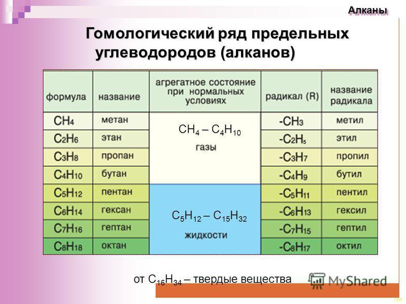 CEE Алканы Алканы Гомологический ряд предельных углеводородов (алканов) Гомологический ряд предельных углеводородов (алканов) СН 4 – С 4 Н 10 С 5 Н 12 – С 15 Н 32 от С 16 Н 34 – твердые вещества