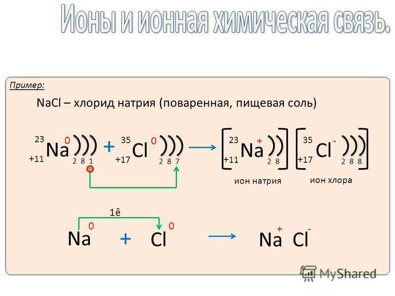Пример: NaCl – хлорид натрия (поваренная, пищевая соль) Na + 11 23 0 281 + Cl + 17 35 0 287 Na 0 Cl 0 + Na + Cl - 1ē Na + 11 23 + 28 ион натрия + 17 Cl 35 - 288 ион хлора
