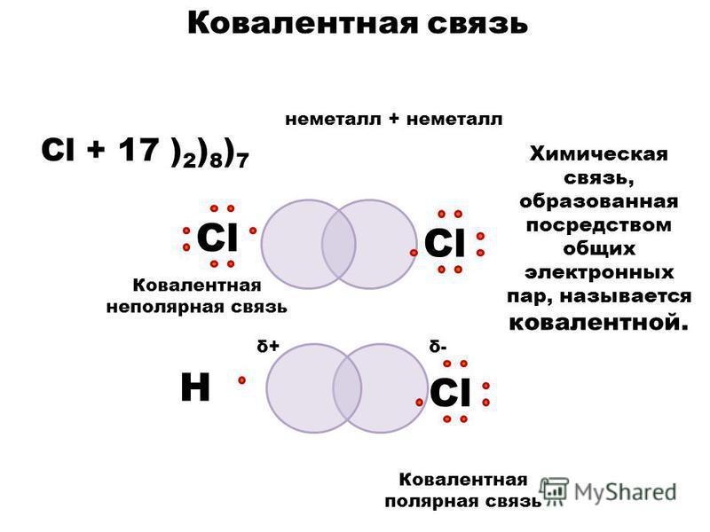 неметалл + неметалл Cl + 17 ) 2 ) 8 ) 7 СlСlСlСl Ковалентная связь СlСl Н Химическая связь, образованная посредством общих электронных пар, называется ковалентной. δ+δ+δ-δ- Ковалентная полярная связь Ковалентная неполярная связь