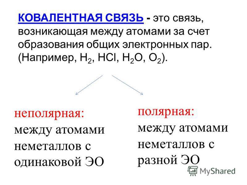 КОВАЛЕНТНАЯ СВЯЗЬКОВАЛЕНТНАЯ СВЯЗЬ - это связь, возникающая между атомами за счет образования общих электронных пар. (Например, H 2, HCl, H 2 O, O 2 ). неполярная: между атомами неметаллов с одинаковой ЭО полярная: между атомами неметаллов с разной Э