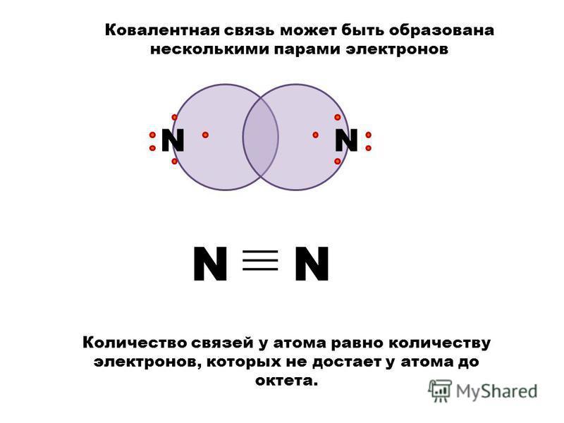 N N Ковалентная связь может быть образована несколькими парами электронов N Количество связей у атома равно количеству электронов, которых не достает у атома до октета.