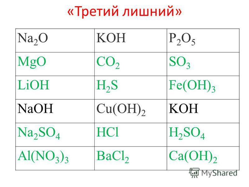 «Третий лишний» Na 2 OKOHP2O5P2O5 MgOCO 2 SO 3 LiOHH2SH2SFe(OH) 3 NaOHCu(OH) 2 KOH Na 2 SO 4 HClH 2 SO 4 Al(NO 3 ) 3 BaCl 2 Ca(OH) 2