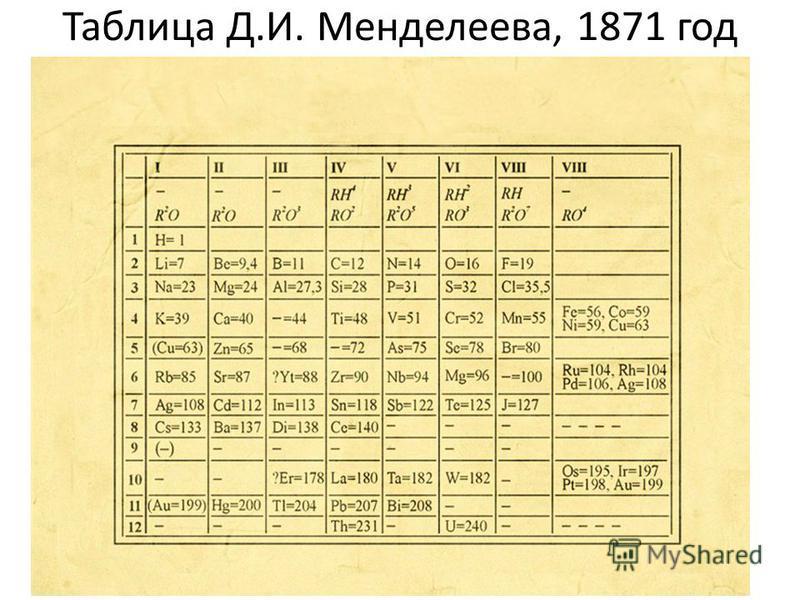 Таблица Д.И. Менделеева, 1871 год