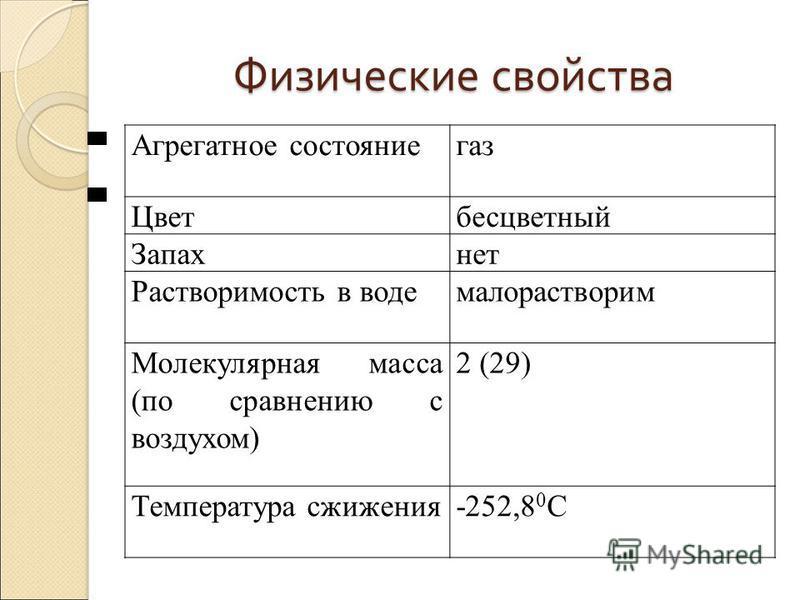 Физические свойства Агрегатное состояние газ Цветбесцветный Запахнет Растворимость в водемалорастворим Молекулярная масса (по сравнению с воздухом) 2 (29) Температура сжижения-252,8 0 С