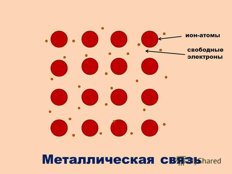 + + + ++ + + + + + ++ + + + + ион-атомы свободные электроны Металлическая связь