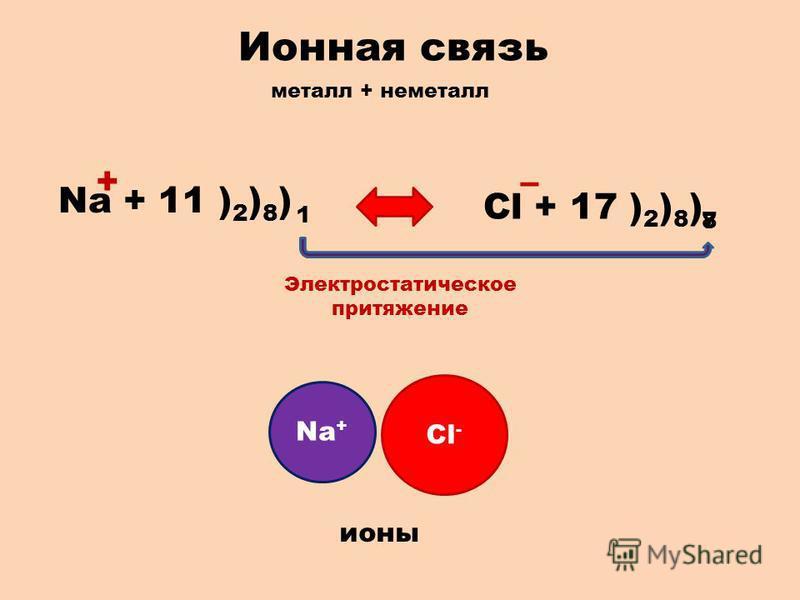 Ионная связь металл + неметалл Na + 11 ) 2 ) 8 ) 1 Cl + 17 ) 2 ) 8 ) 78 +– Электростатическое притяжение Na + Cl - ионы