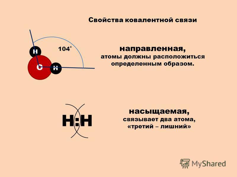 Свойства ковалентной связи направленная, атомы должны расположиться определенным образом. Н О Н 104˚ насыщаемая, связывает два атома, «третий – лишний» Н:Н
