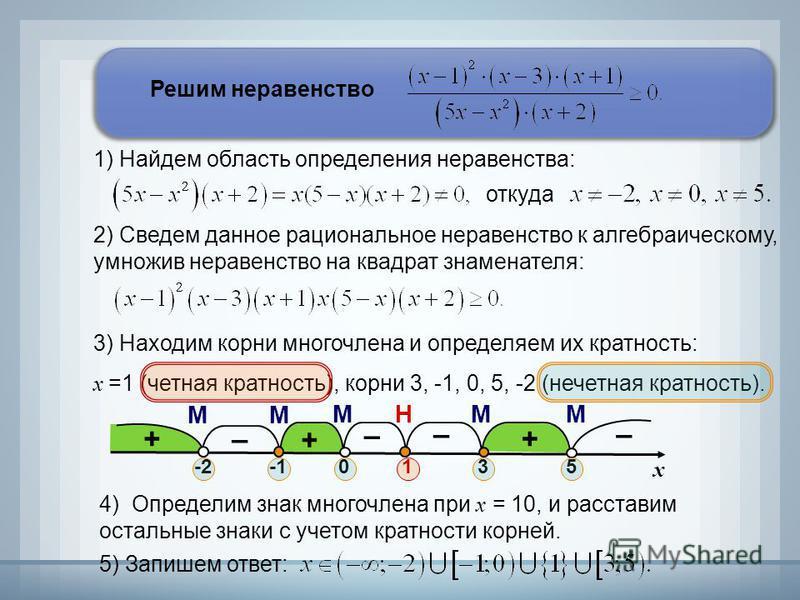 2) Сведем данное рациональное неравенство к алгебраическому, умножив неравенство на квадрат знаменателя: 4) Определим знак многочлена при х = 10, и расставим остальные знаки с учетом кратности корней. + – + – – + – МНММ ММ Решим неравенство 1) Найдем