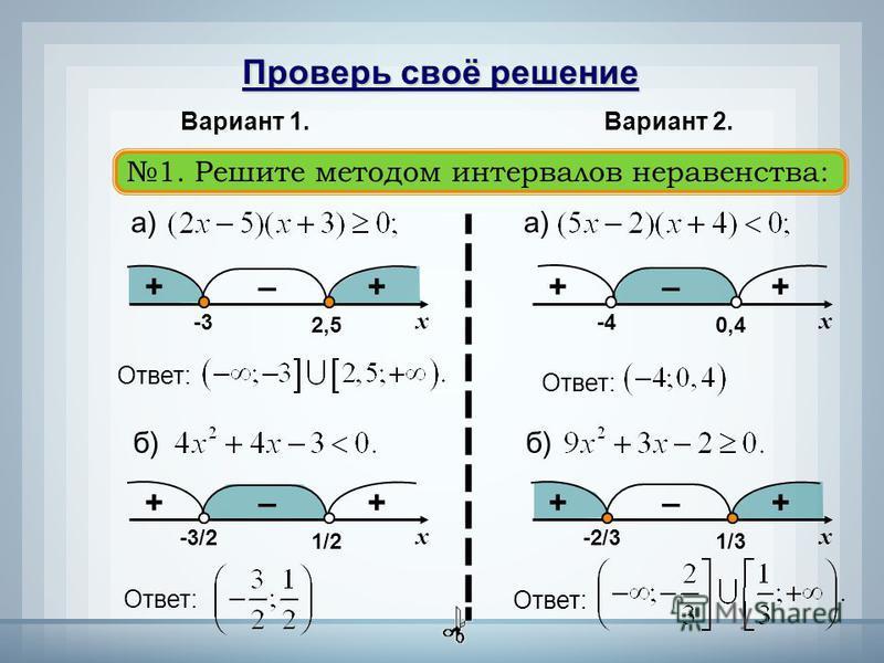 Проверь своё решение 1. Решите методом интервалов неравенства: Вариант 1. Вариант 2. а) xx 2,50,4 -3-4 Ответ: ++ –++ – б) x 1/2 -3/2 ++ – Ответ: x 1/3 -2/3 ++ – Ответ: