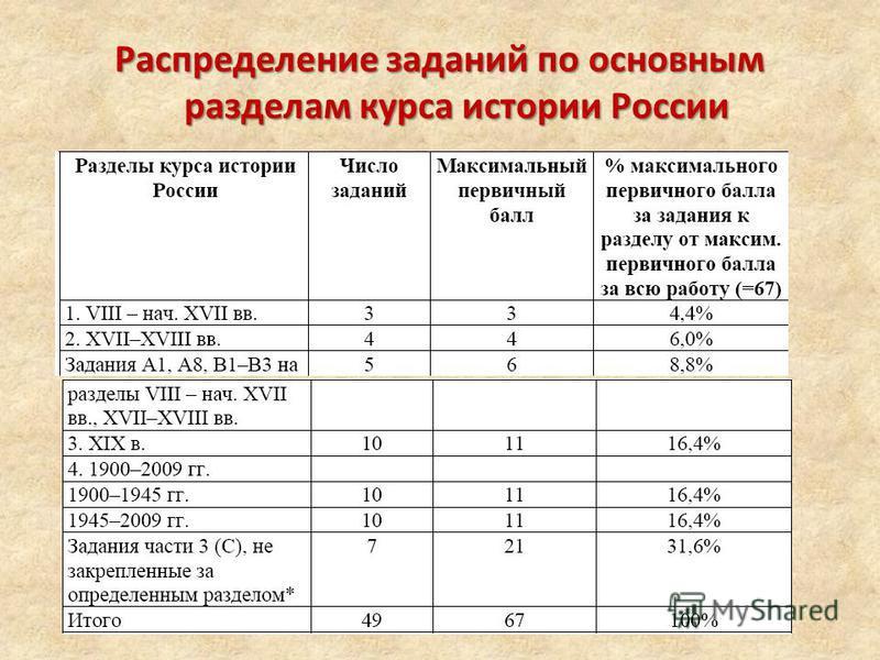 Распределение заданий по основным разделам курса истории России