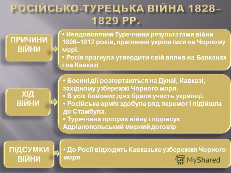ПРИЧИНИ ВІЙНИ ПРИЧИНИ ВІЙНИ ХІД ВІЙНИ ПІДСУМКИ ВІЙНИ ПІДСУМКИ ВІЙНИ Невдоволення Туреччини результатами війни 1806–1812 років, прагнення укріпитися на Чорному морі. Росія прагнула утвердити свій вплив на Балканах і на Кавказі Невдоволення Туреччини р