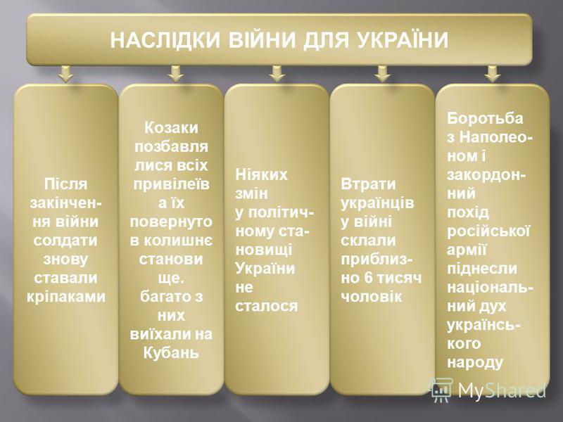НАСЛІДКИ ВІЙНИ ДЛЯ УКРАЇНИ Після закінчен- ня війни солдати знову ставали кріпаками Козаки позбавля лися всіх привілеїв а їх повернуто в колишнє станови ще. багато з них виїхали на Кубань Ніяких змін у політич- ному ста- новищі України не сталося Втр