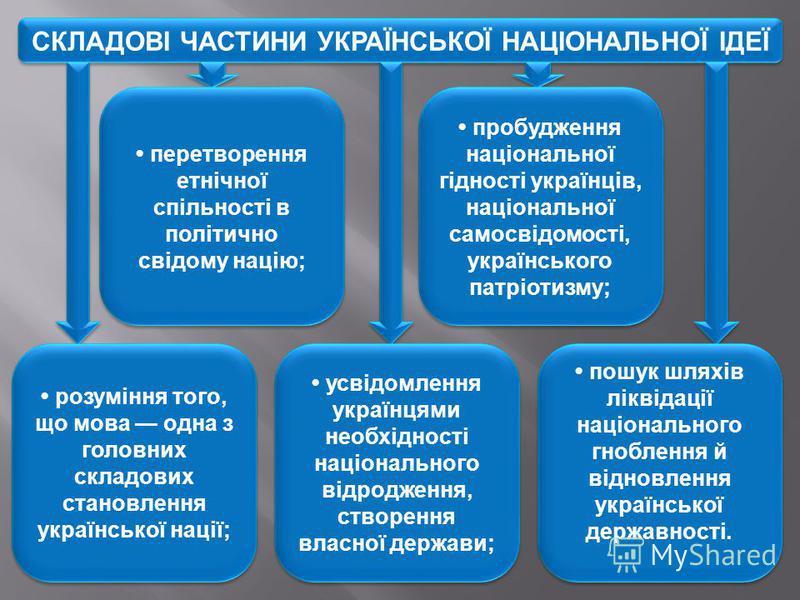 СКЛАДОВІ ЧАСТИНИ УКРАЇНСЬКОЇ НАЦІОНАЛЬНОЇ ІДЕЇ усвідомлення українцями необхідності національного відродження, створення власної держави; перетворення етнічної спільності в політично свідому націю; пробудження національної гідності українців, націона