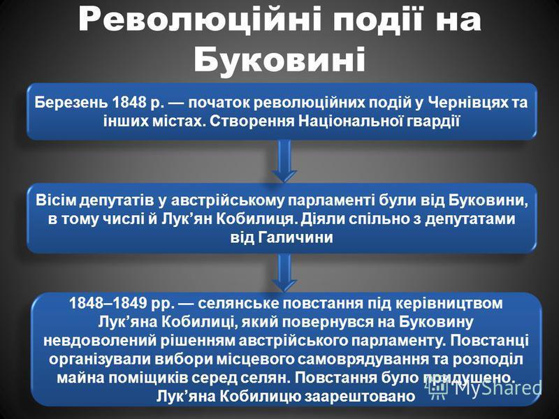 Революційні події на Буковині Березень 1848 р. початок революційних подій у Чернівцях та інших містах. Створення Національної гвардії Вісім депутатів у австрійському парламенті були від Буковини, в тому числі й Лукян Кобилиця. Діяли спільно з депутат