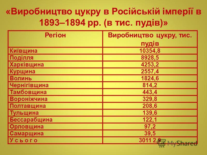 «Виробництво цукру в Російській імперії в 1893–1894 рр. (в тис. пудів)» РегіонВиробництво цукру, тис. пудів Київщина10354,8 Поділля8928,5 Харківщина4253,2 Курщина2557,4 Волинь1824,6 Чернігівщина814,2 Тамбовщина443,4 Вороніжчина329,8 Полтавщина208,6 Т