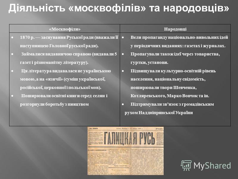 Діяльність «москвофілів» та народовців» «Москвофіли»Народовці 1870 р. заснування Руської ради (вважали її наступницею Головної руської ради). Займалися видавничою справою (видавали 5 газет і різноманітну літературу). Ця література видавалася не украї