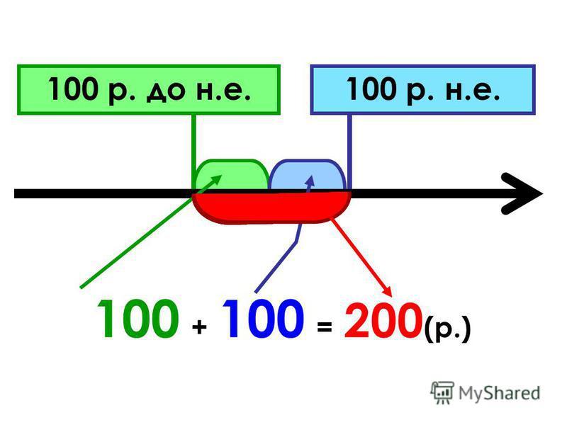 100 р. до н.е.100 р. н.е. 100 + 100 = 200 (р.)