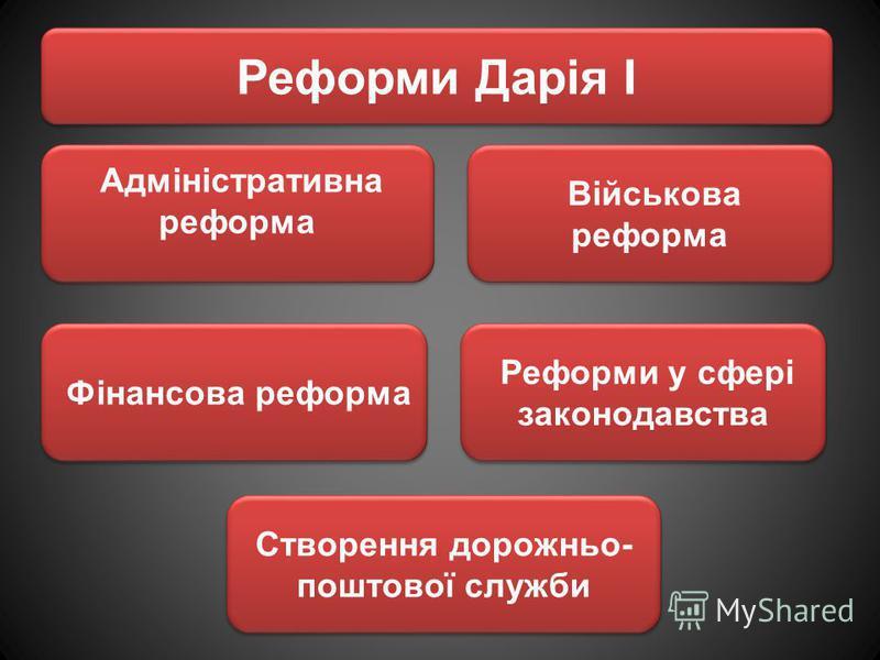 Реформи Дарія I Створення дорожньо- поштової служби Реформи у сфері законодавства Фінансова реформа Військова реформа Адміністративна реформа