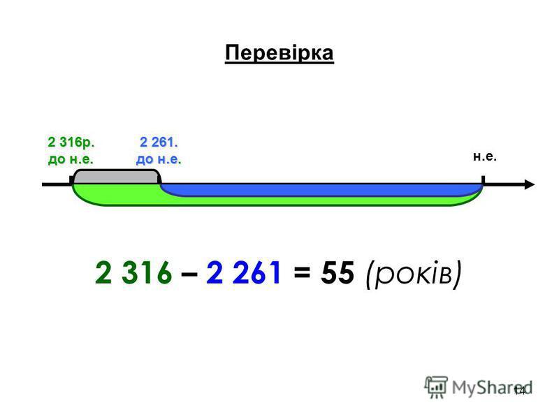 14 н.е. 2 316р. до н.е. 2 261. до н.е. 2 316 – 2 261 = 55 (років) Перевірка