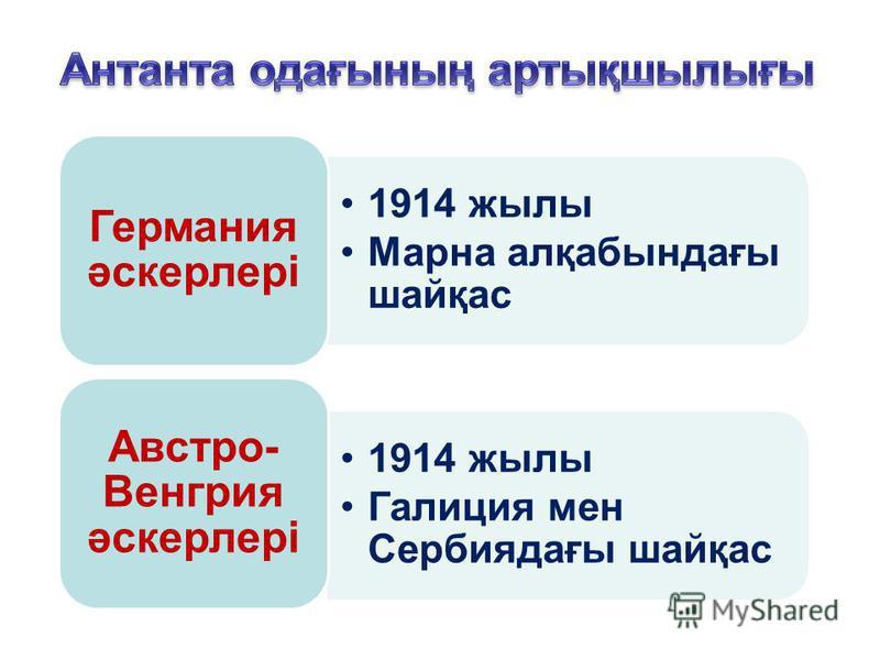 1914 жылы Марна алқабындағы шайқас Германия әскерлері 1914 жылы Галиция мен Сербиядағы шайқас Австро- Венгрия әскерлері