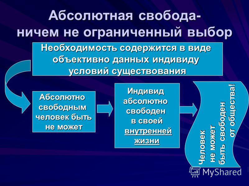 Презентация по обществознанию свобода в деятельности человека (11 класс)