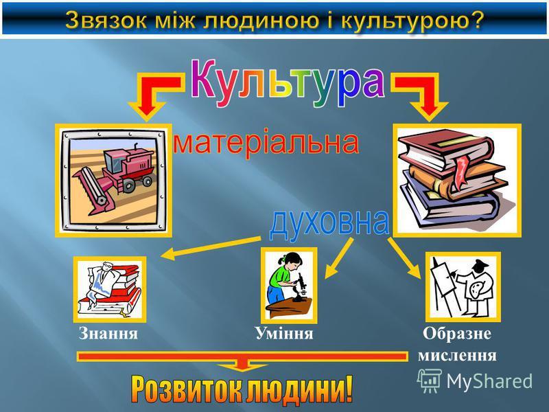ЗнанняУмінняОбразне мислення