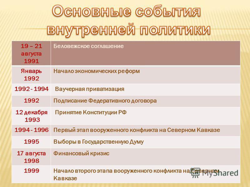 19 – 21 августа 1991 Беловежское соглашение Январь 1992 Начало экономических реформ 1992 - 1994 Ваучерная приватизация 1992Подписание Федеративного договора 12 декабря 1993 Принятие Конституции РФ 1994 - 1996Первый этап вооруженного конфликта на Севе