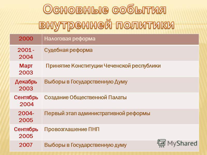 2000Налоговая реформа 2001 - 2004 Судебная реформа Март 2003 Принятие Конституции Чеченской республики Декабрь 2003 Выборы в Государственную Думу Сентябрь 2004 Создание Общественной Палаты 2004- 2005 Первый этап административной реформы Сентябрь 2005