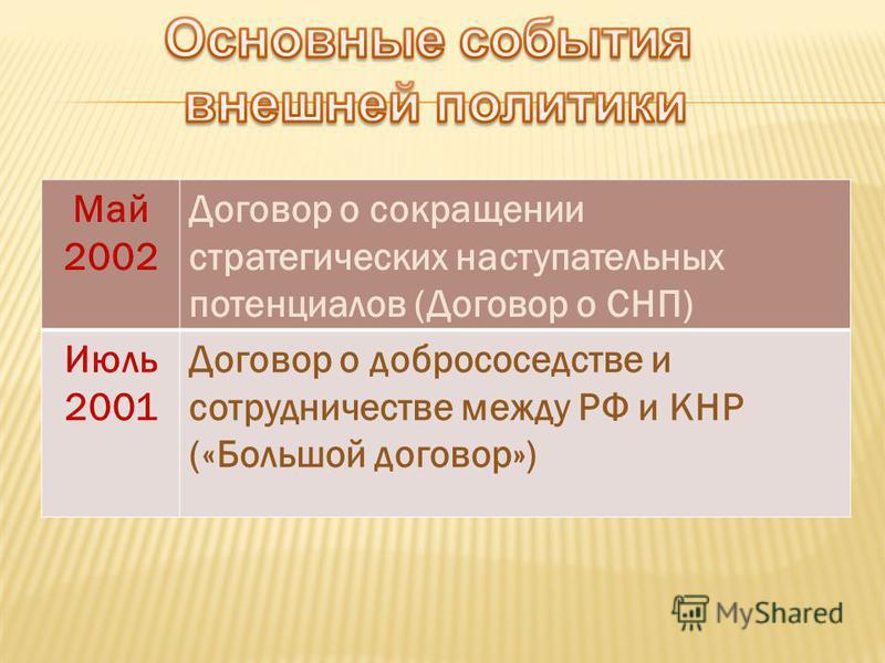 Май 2002 Договор о сокращении стратегических наступательных потенциалов (Договор о СНП) Июль 2001 Договор о добрососедстве и сотрудничестве между РФ и КНР («Большой договор»)