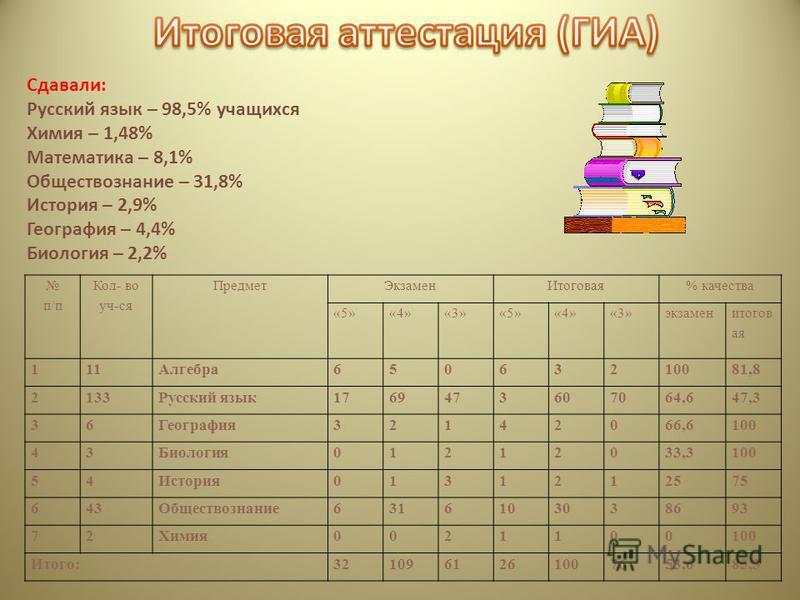 Сдавали: Русский язык – 98,5% учащихся Химия – 1,48% Математика – 8,1% Обществознание – 31,8% История – 2,9% География – 4,4% Биология – 2,2% п/п Кол- во уч-ся Предмет ЭкзаменИтоговая% качества «5»«4»«3»«5»«4»«3»экзамен итоговая 111Алгебра 6506321008